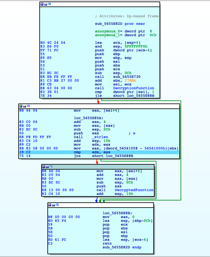 An extensive step by step reverse engineering analysis of a Linux CTF binary